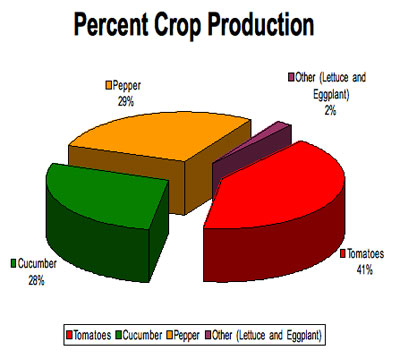 percent-crop_production