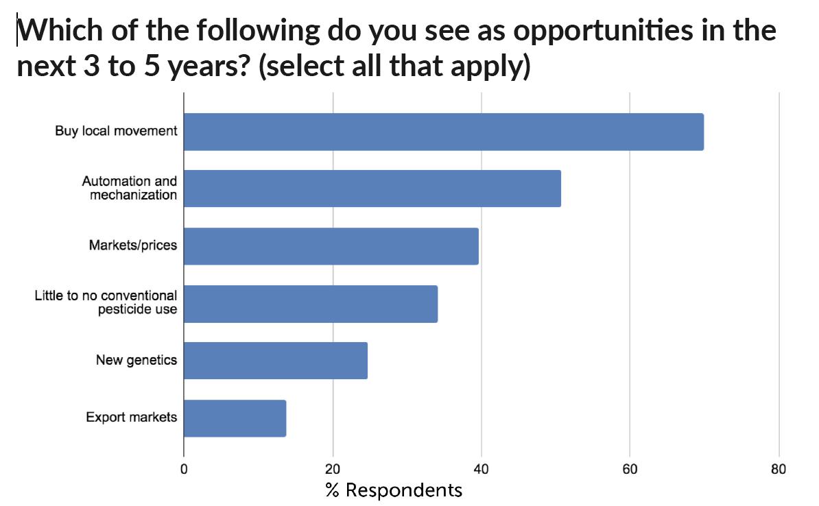 Grower Survey: Divulging plans for 2021
